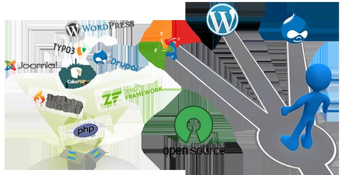 PHP Open Source Development